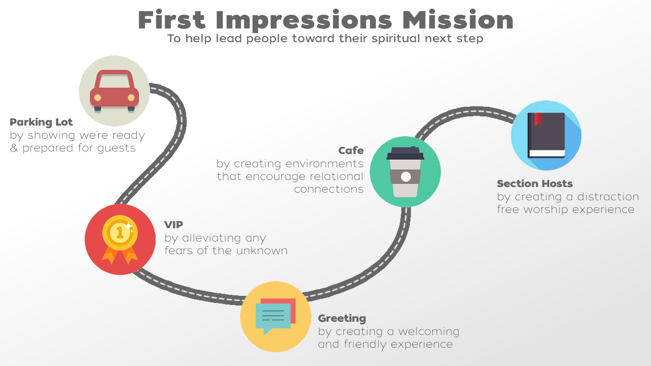 Guest Journey Mapping How To Improve Your First Impressions - Customer journey mapping book